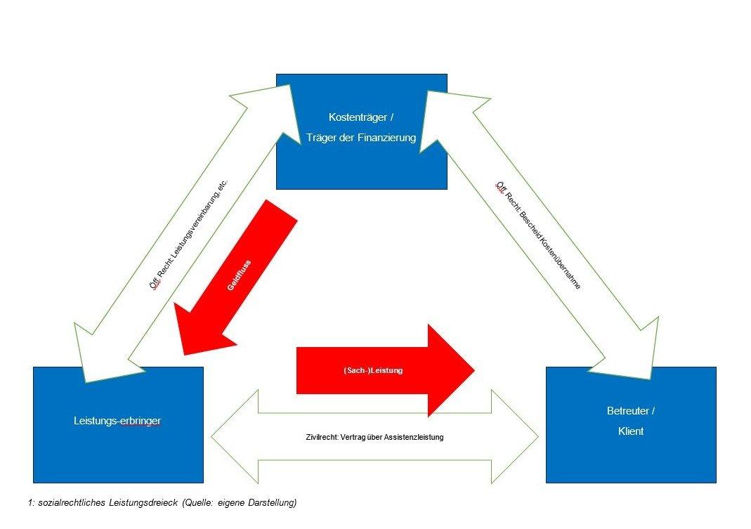 Grafik: Leistungsdreieck der Eingliederungshilfe inklusive rechtlicher Grundlagen sowie der Geld- bzw. Leistungsflüsse zwischen Kostenträger, Leistungserbringer und Klient